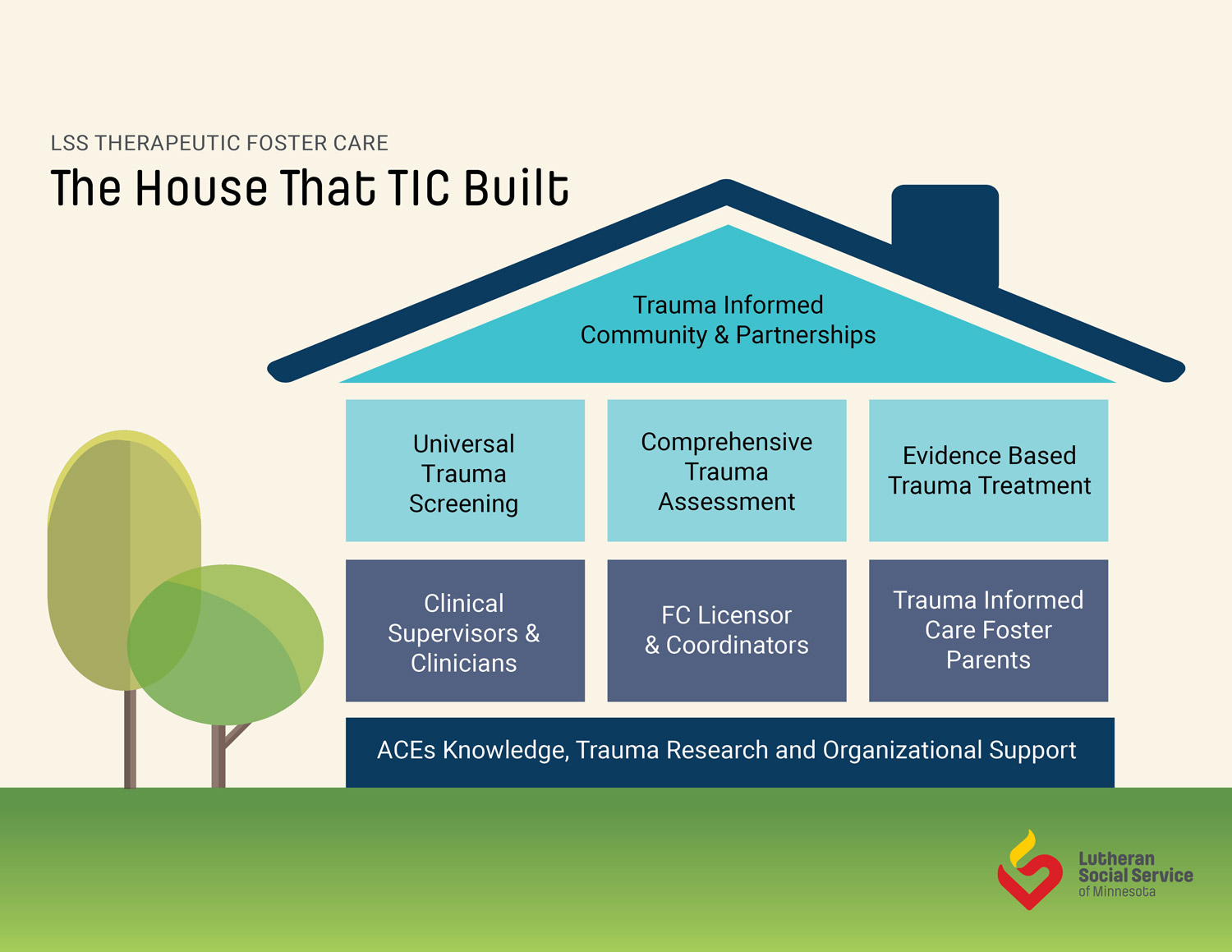 TFC house infographic