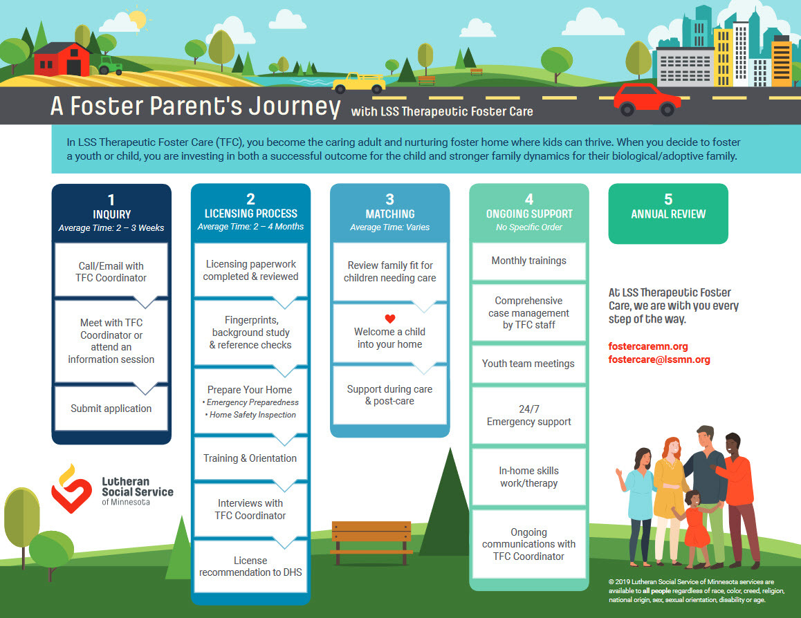 Foster Care Journey